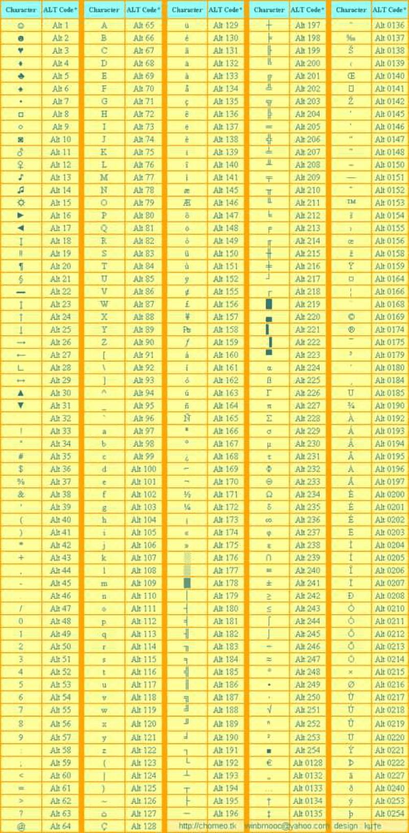 Cách 1: Sử dụng bảng ký tự đặc biệt với tổ hợp Alt + số
